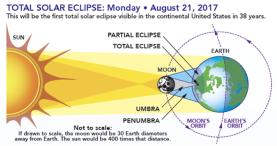 Capturesolar eclipse 2017