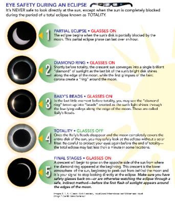 solar eclipse glasses schedule